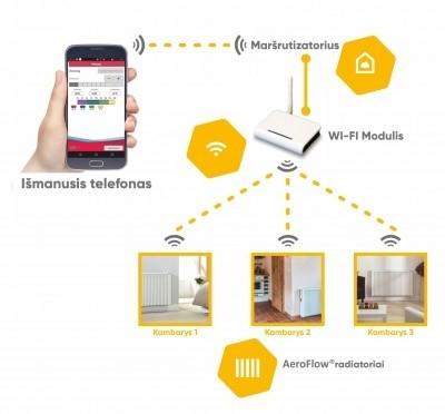 Wi-Fi modulis FlexiSmart elektriniams radiatoriams AEROFLOW